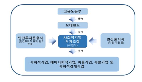 '제6호 사회적기업 투자조합' 은 제1호 투자조합교의 회수 재원 40억원과 한국사회가치연대기금 및 개인투자자 등이 18억원을 출자해 결성됐다. 자금의 60%는 사회적경제기업에게 40%는 중소기업에 투자된다./출처=고용노동부.