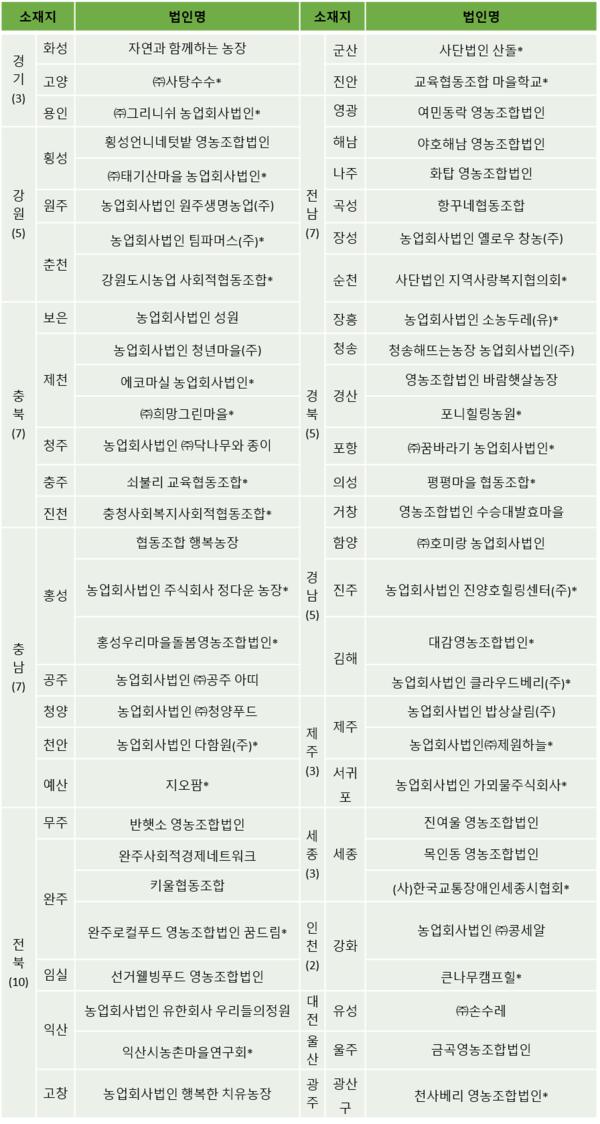 2021년도 사회적농장 60개소 현황. (*표시: 신규)./자료=농림축산식품부
